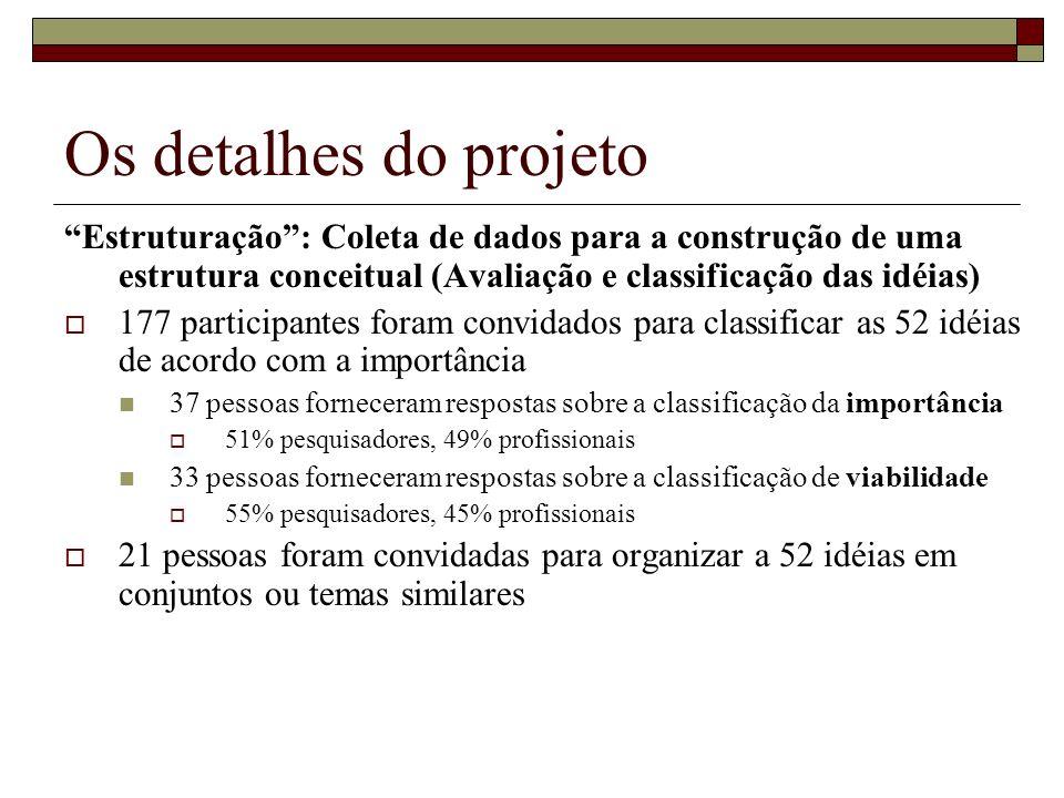 Os detalhes do projeto Estruturação : Coleta de dados para a construção de uma estrutura conceitual (Avaliação e classificação das idéias)