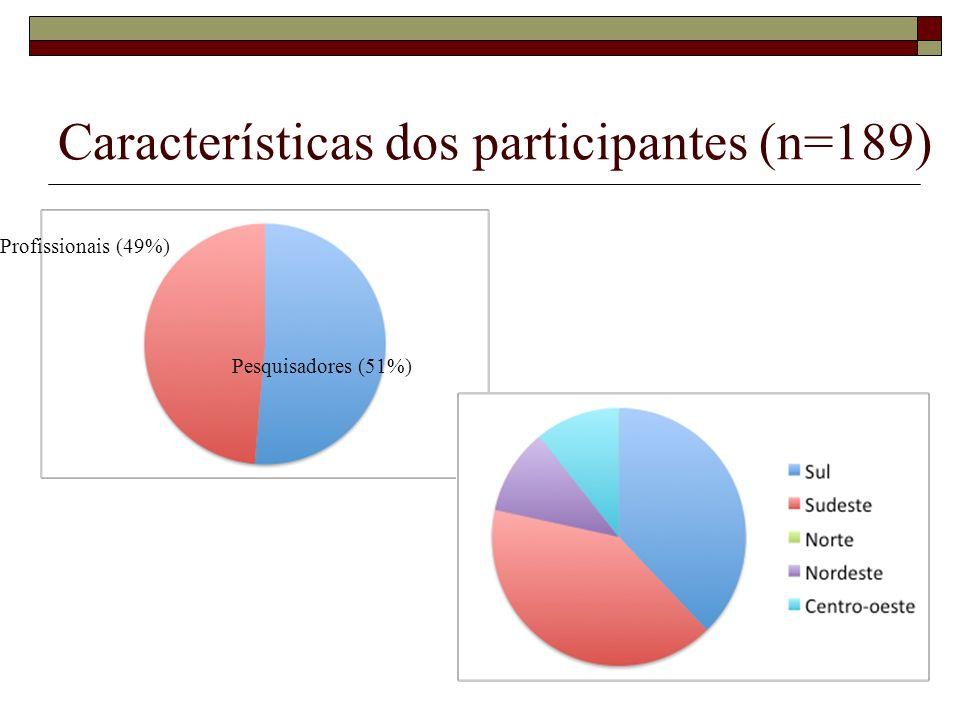 Características dos participantes (n=189)