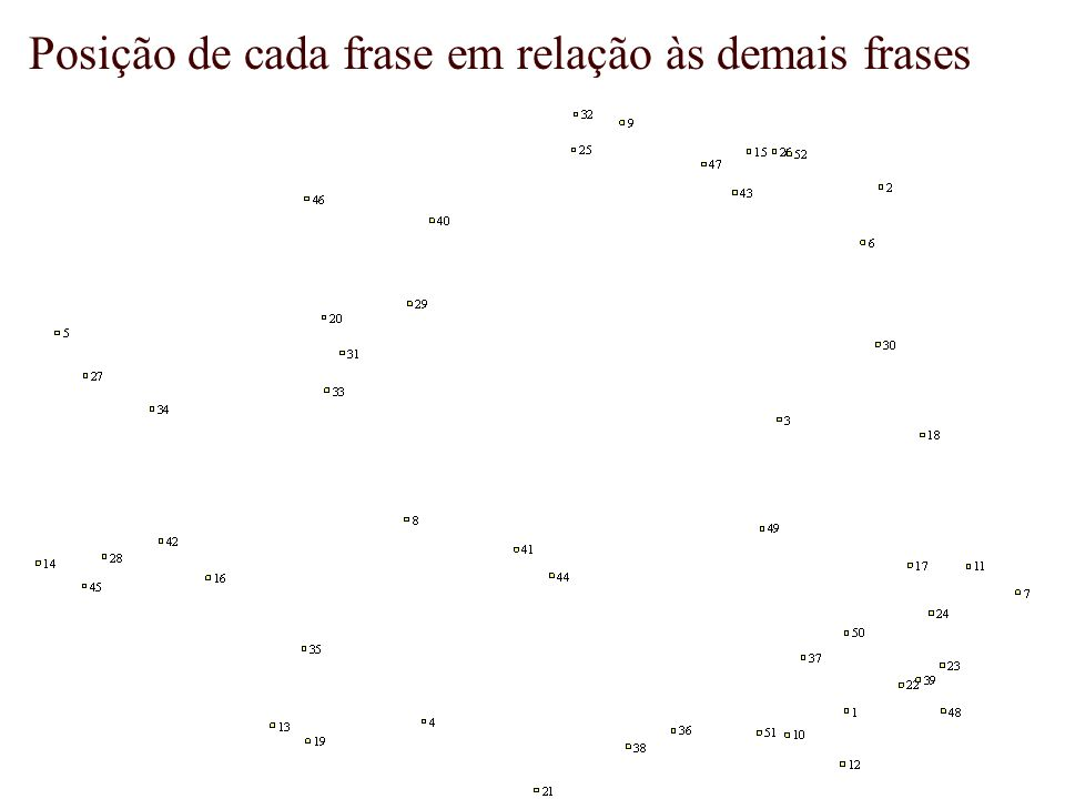 Posição de cada frase em relação às demais frases