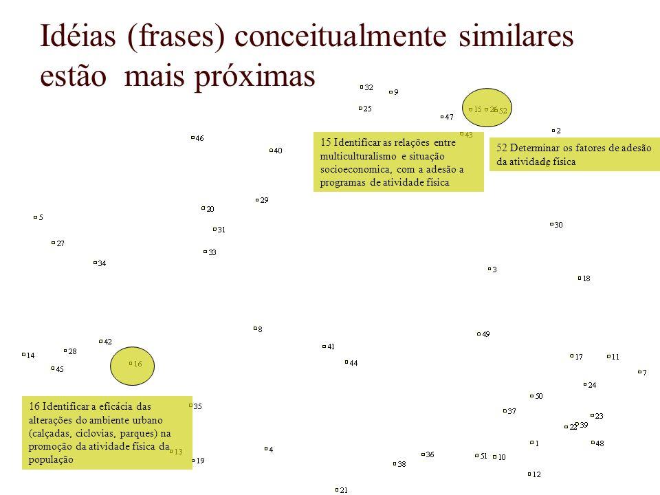 Idéias (frases) conceitualmente similares estão mais próximas