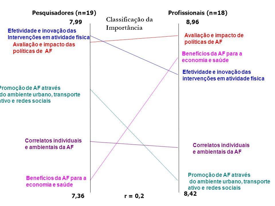 Classificação da Importância