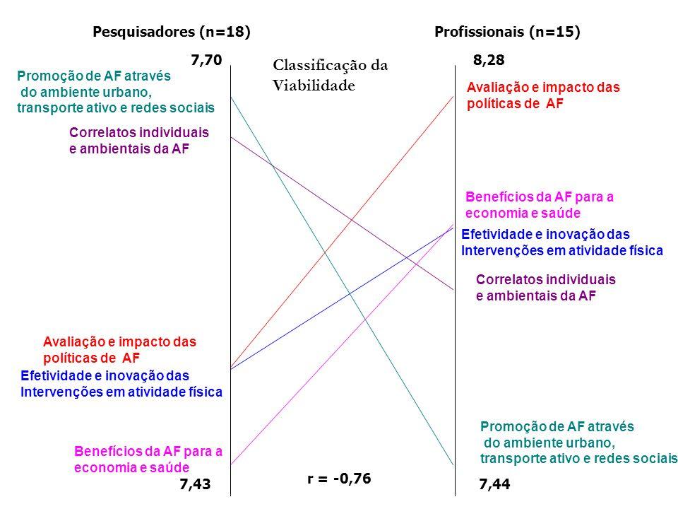 Classificação da Viabilidade