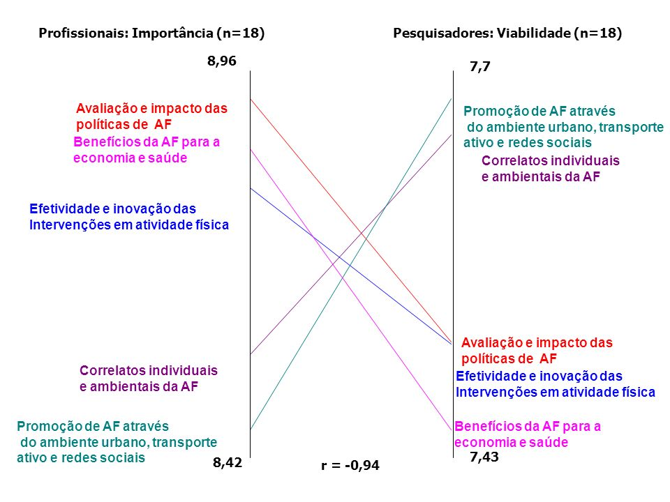 r = -0,94 Profissionais: Importância (n=18) Pesquisadores: Viabilidade (n=18) 8,96. 8,42. 7,7. 7,43.
