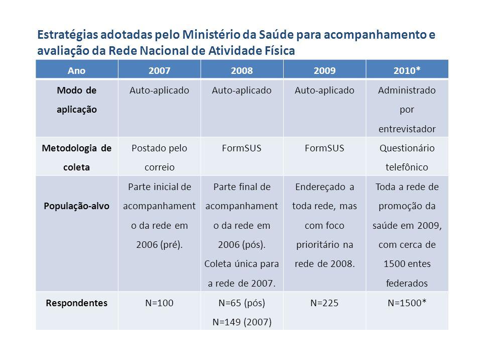 Estratégias adotadas pelo Ministério da Saúde para acompanhamento e avaliação da Rede Nacional de Atividade Física