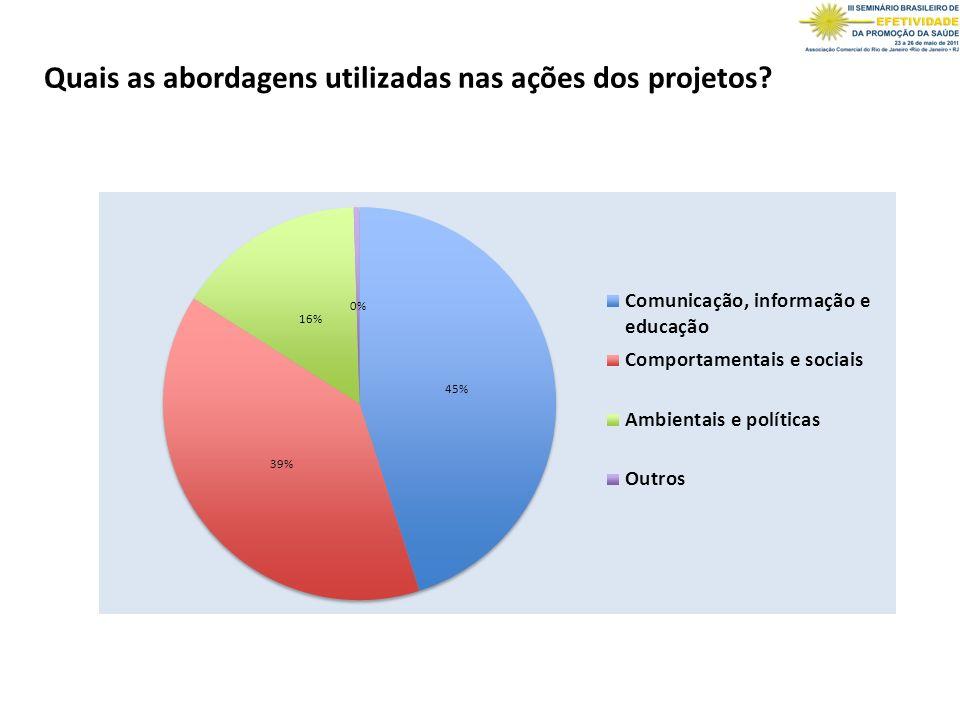 Quais as abordagens utilizadas nas ações dos projetos