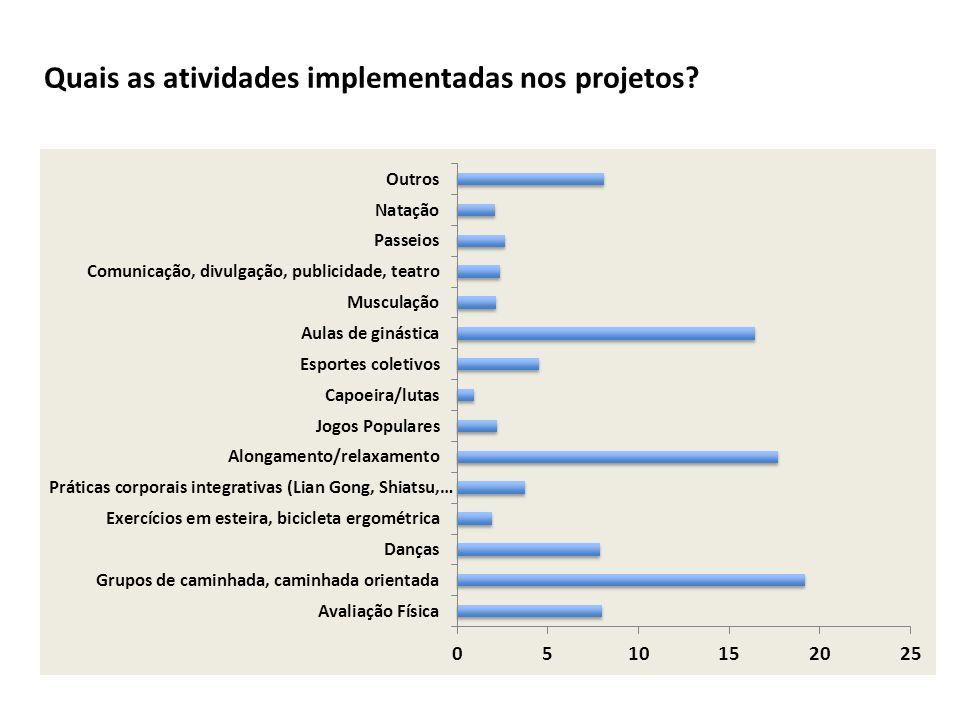 Quais as atividades implementadas nos projetos