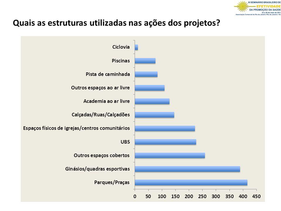 Quais as estruturas utilizadas nas ações dos projetos
