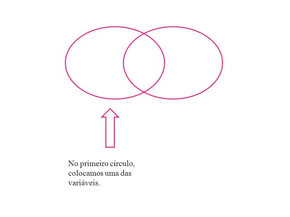 No primeiro círculo, colocamos uma das variáveis.
