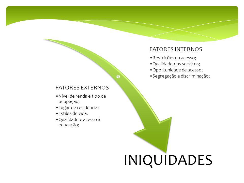 INIQUIDADES FATORES INTERNOS FATORES EXTERNOS Restrições no acesso;