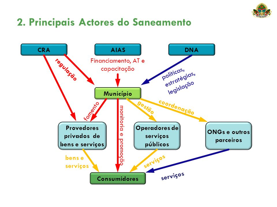 2. Principais Actores do Saneamento