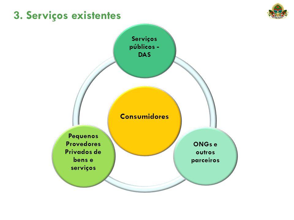 3. Serviços existentes Consumidores Serviços públicos - DAS