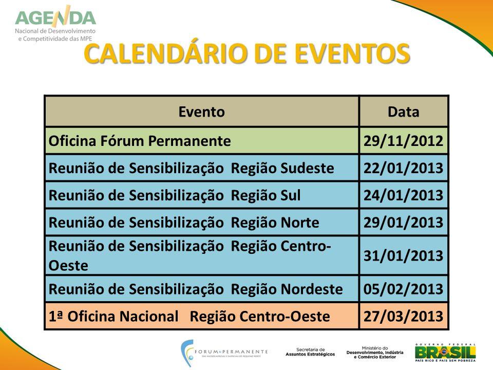 CALENDÁRIO DE EVENTOS Evento Data Oficina Fórum Permanente 29/11/2012