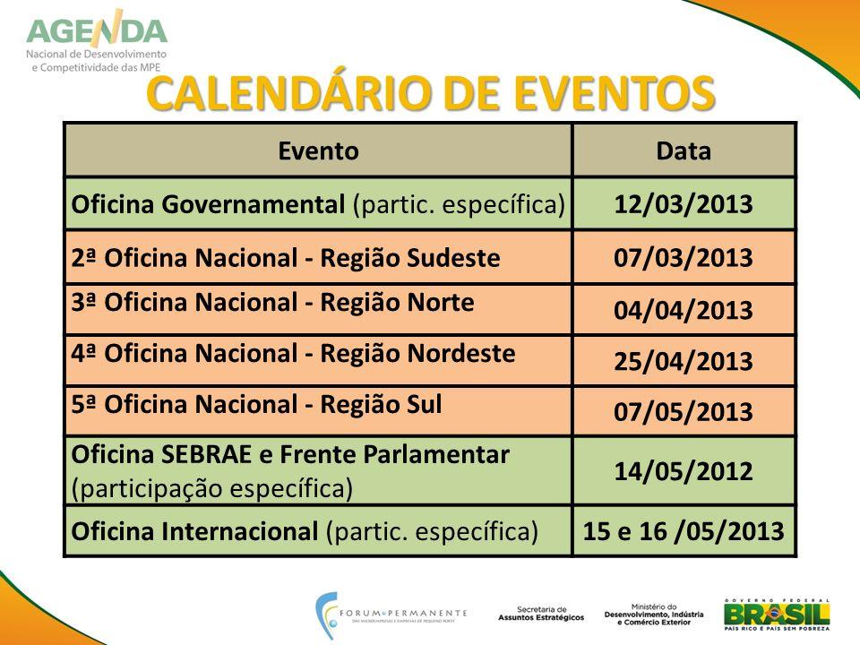 CALENDÁRIO DE EVENTOS Evento Data