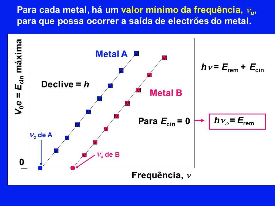 Para cada metal, há um valor mínimo da frequência, no, para que possa ocorrer a saída de electrões do metal.