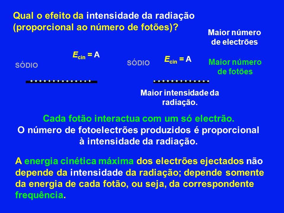Cada fotão interactua com um só electrão.