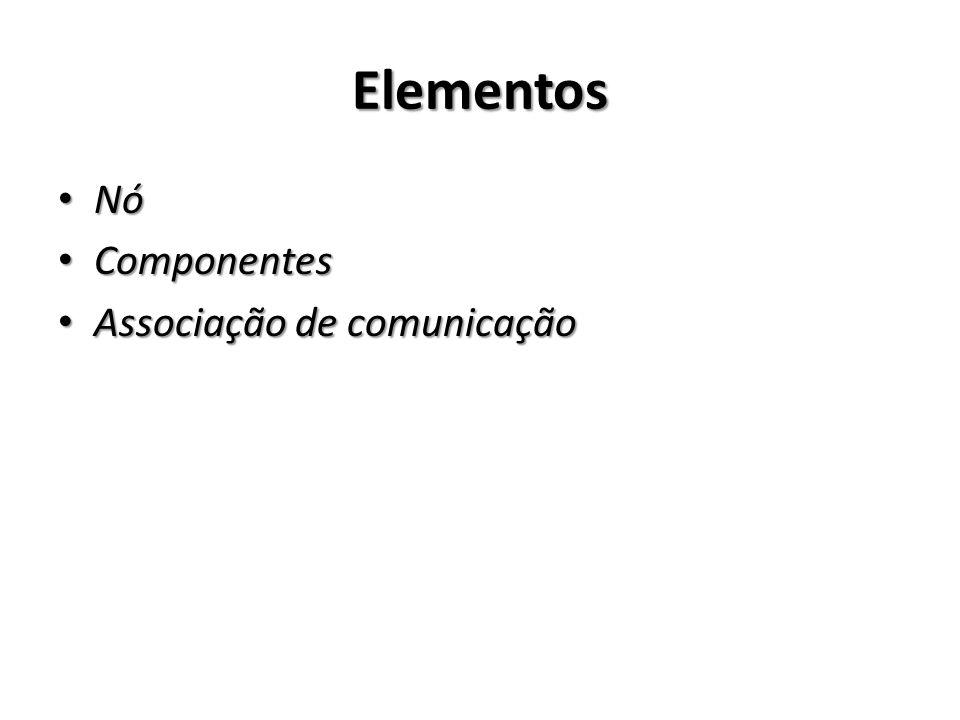 Elementos Nó Componentes Associação de comunicação
