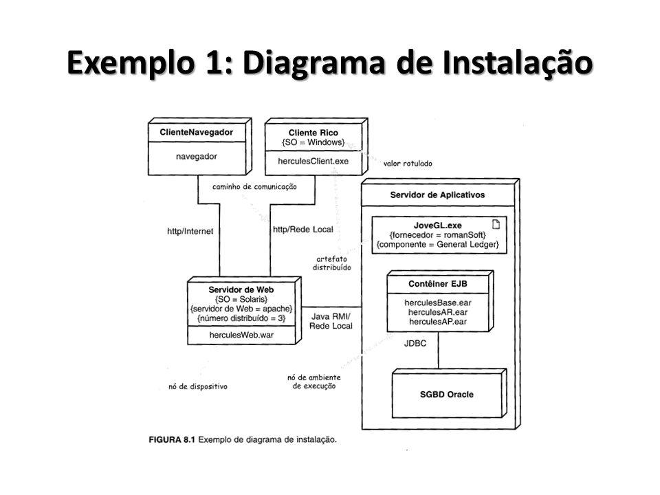Exemplo 1: Diagrama de Instalação