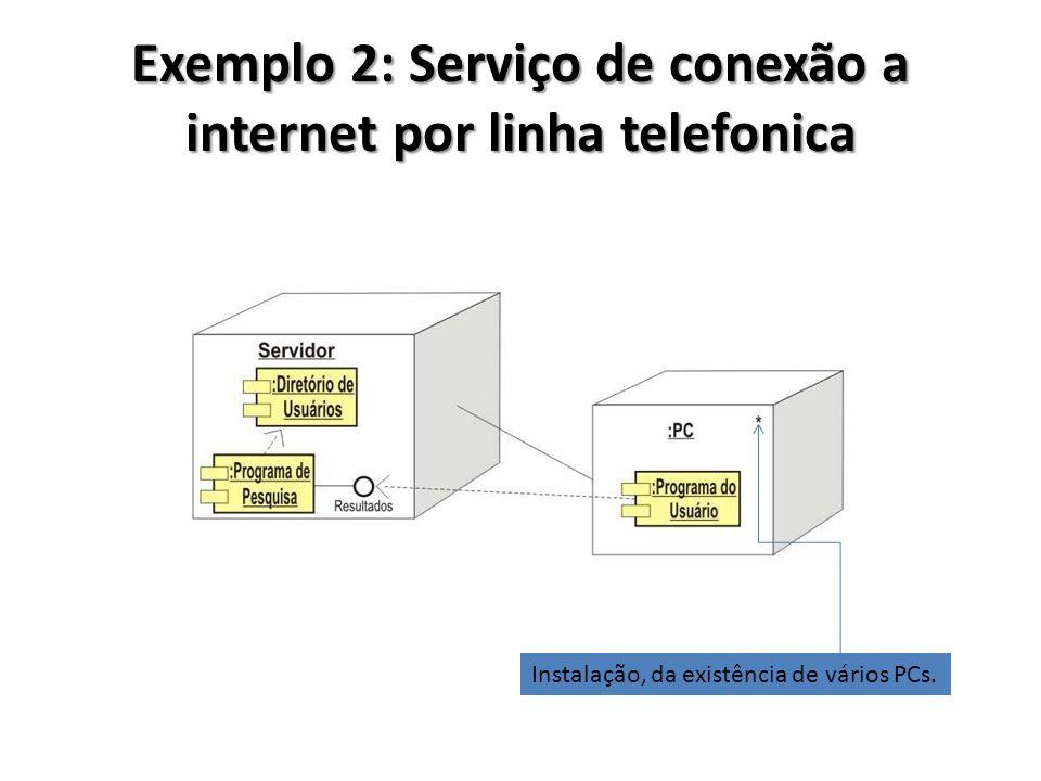 Exemplo 2: Serviço de conexão a internet por linha telefonica