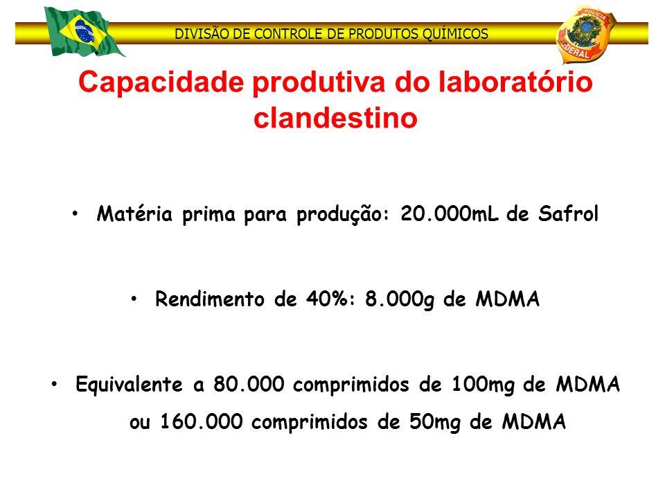 Capacidade produtiva do laboratório clandestino