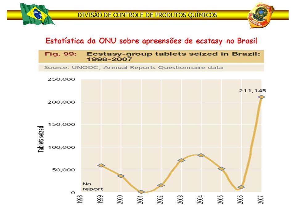 Estatística da ONU sobre apreensões de ecstasy no Brasil