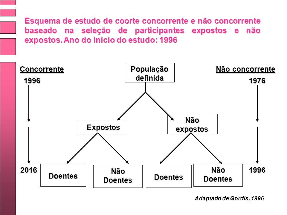 Esquema de estudo de coorte concorrente e não concorrente baseado na seleção de participantes expostos e não expostos. Ano do início do estudo: 1996