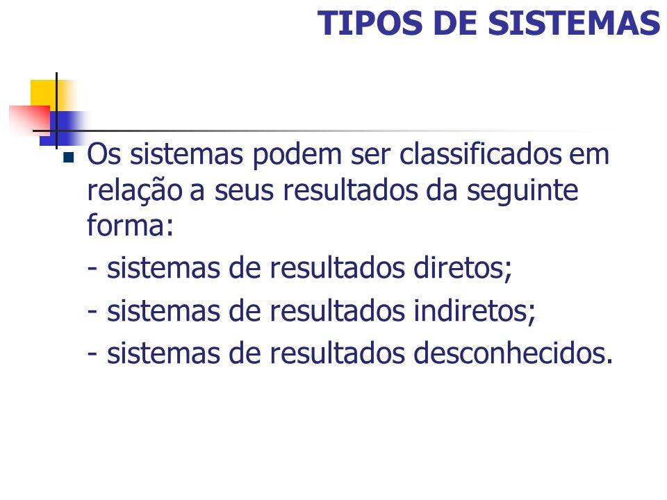 TIPOS DE SISTEMAS Os sistemas podem ser classificados em relação a seus resultados da seguinte forma: