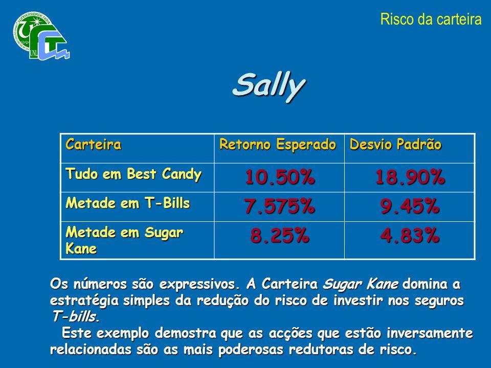 Sally 10.50% 18.90% 7.575% 9.45% 8.25% 4.83% Risco da carteira