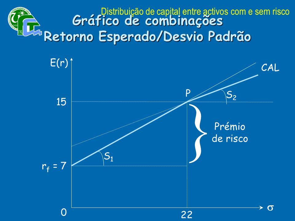 Gráfico de combinações Retorno Esperado/Desvio Padrão