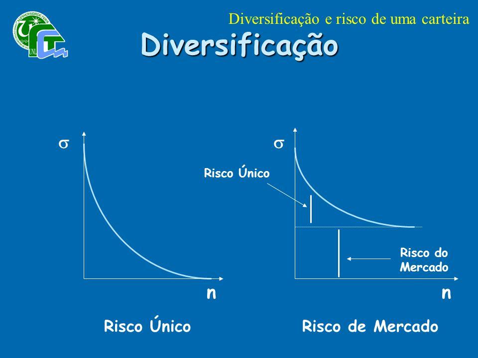 Diversificação s s n n Diversificação e risco de uma carteira
