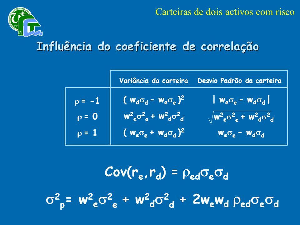 Influência do coeficiente de correlação