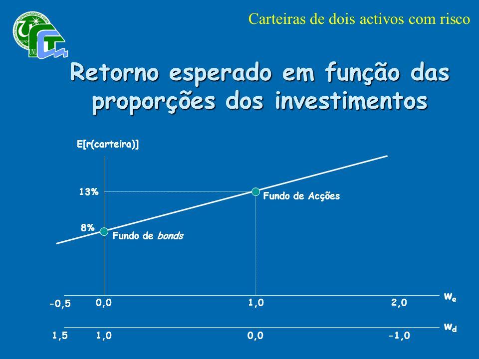 Retorno esperado em função das proporções dos investimentos
