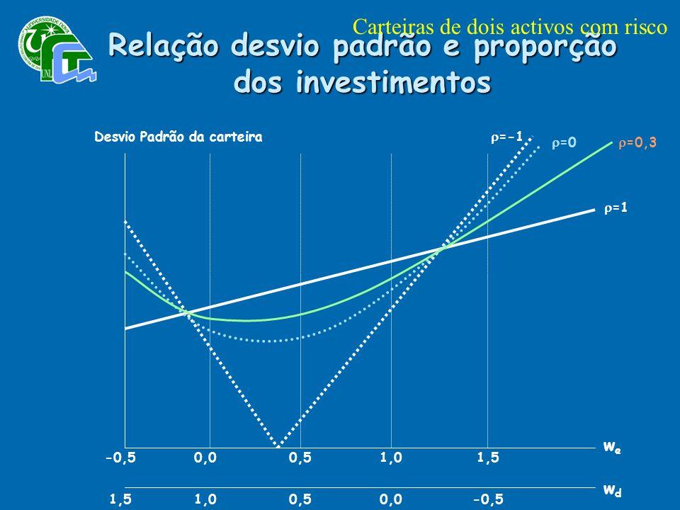 Relação desvio padrão e proporção dos investimentos