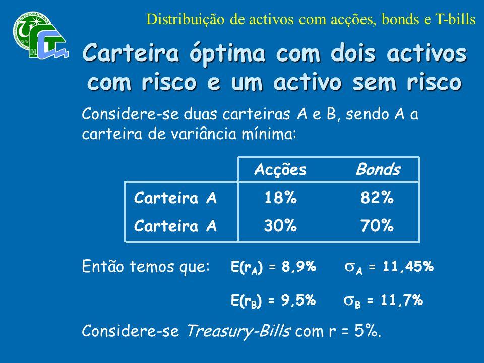 Carteira óptima com dois activos com risco e um activo sem risco