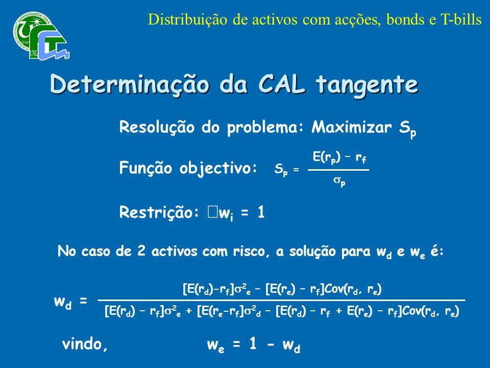Determinação da CAL tangente