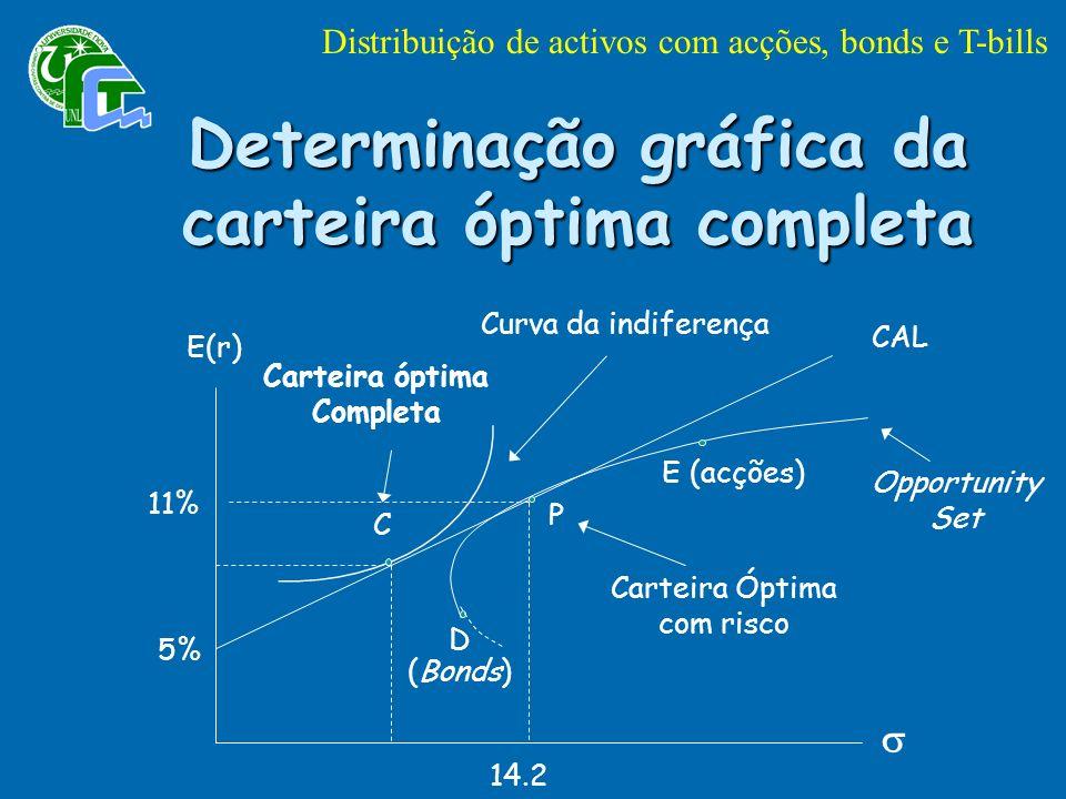 Determinação gráfica da carteira óptima completa