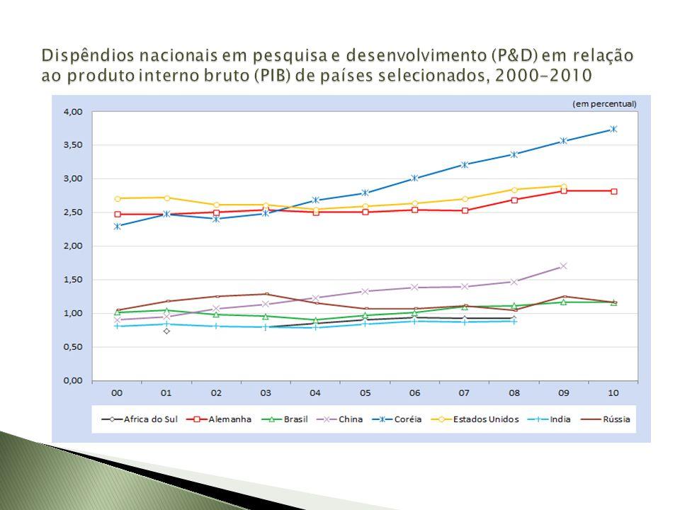 Dispêndios nacionais em pesquisa e desenvolvimento (P&D) em relação ao produto interno bruto (PIB) de países selecionados, 2000-2010