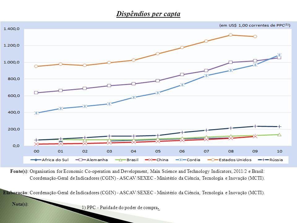 Dispêndios per capta Dispêndios nacionais em pesquisa e desenvolvimento (P&D) per capita de países selecionados, 2000-2010.