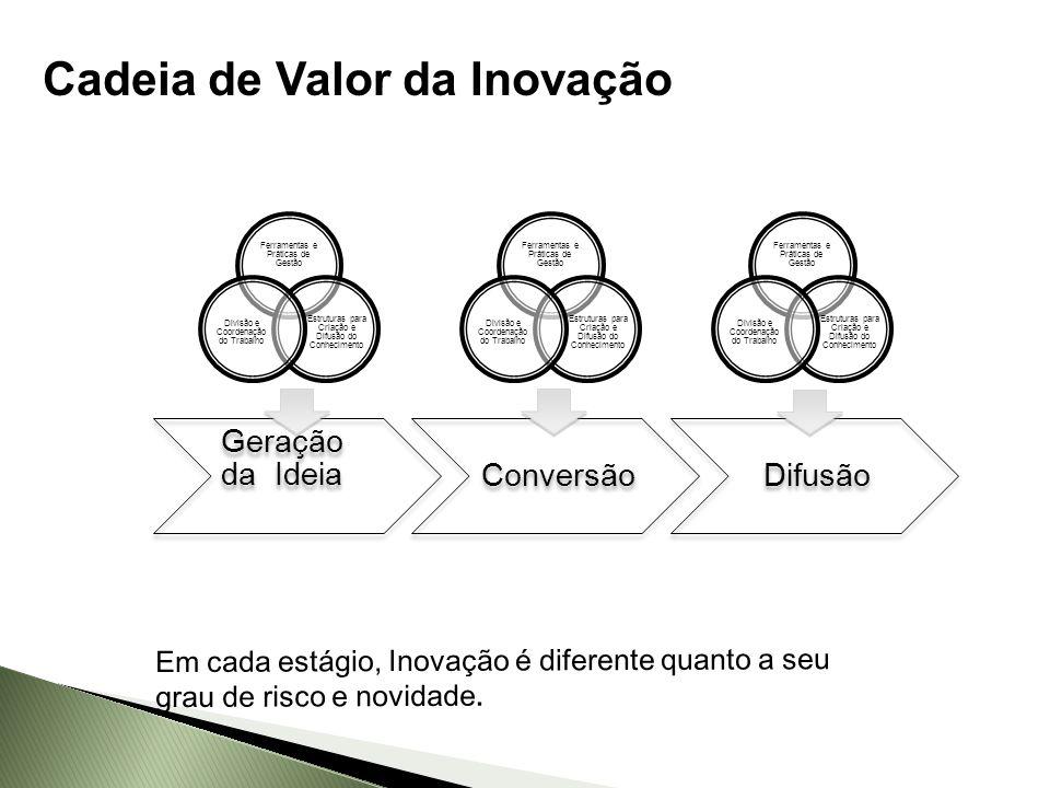 Cadeia de Valor da Inovação
