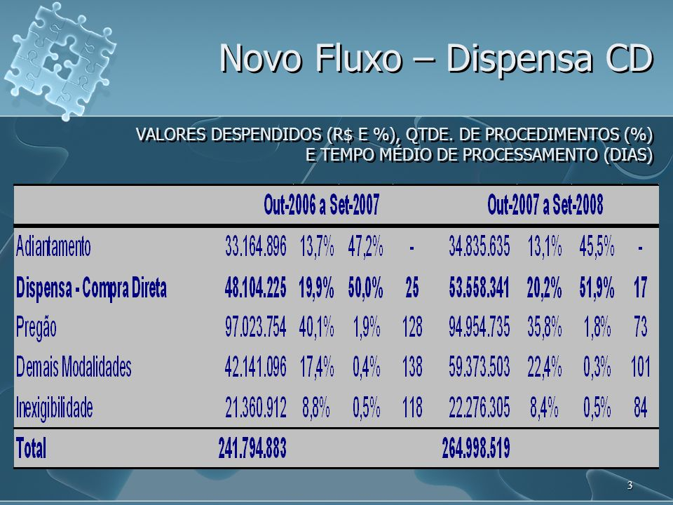 Novo Fluxo – Dispensa CD VALORES DESPENDIDOS (R$ E %), QTDE