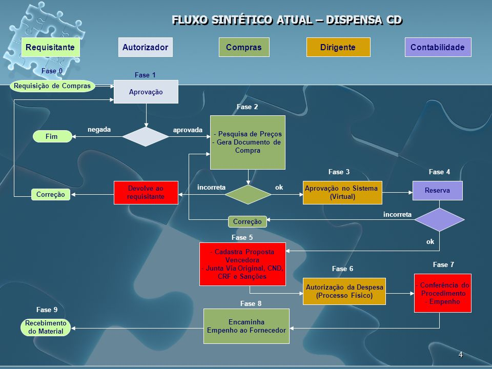 FLUXO SINTÉTICO ATUAL – DISPENSA CD