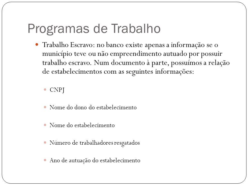 Programas de Trabalho