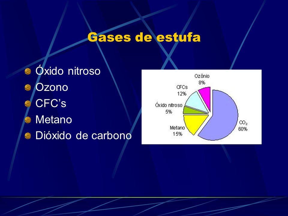 Gases de estufa Óxido nitroso Ozono CFC's Metano Dióxido de carbono