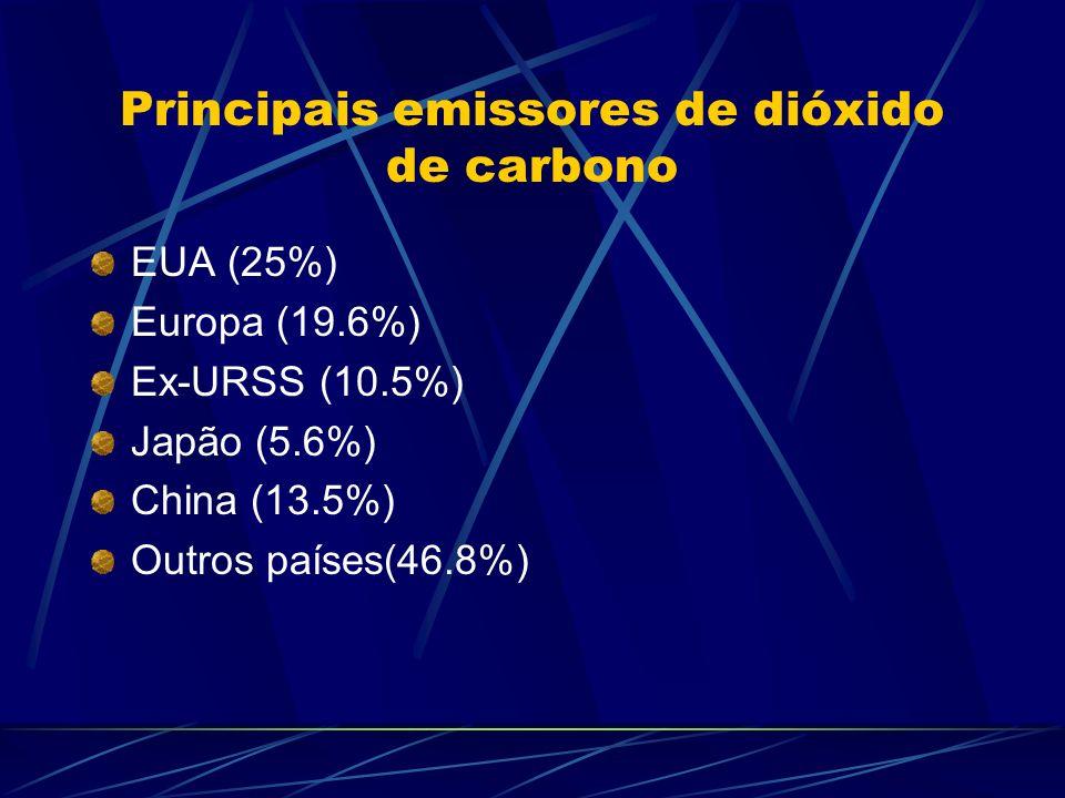 Principais emissores de dióxido de carbono