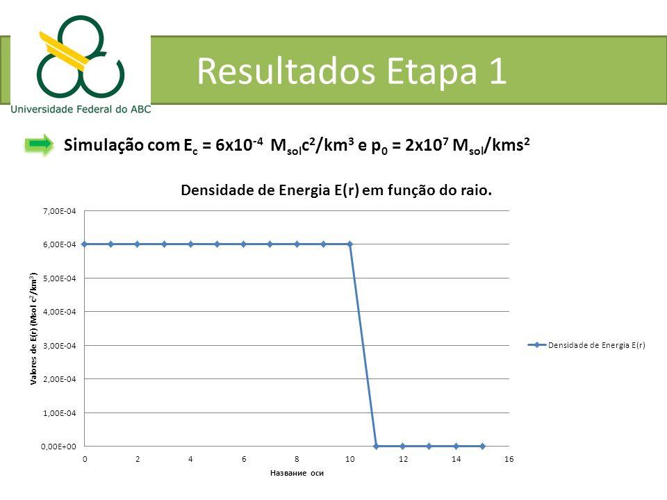 Resultados Etapa 1 Simulação com Ec = 6x10-4 Msolc2/km3 e p0 = 2x107 Msol/kms2