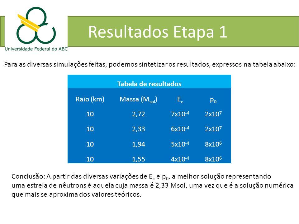 Resultados Etapa 1 Para as diversas simulações feitas, podemos sintetizar os resultados, expressos na tabela abaixo: