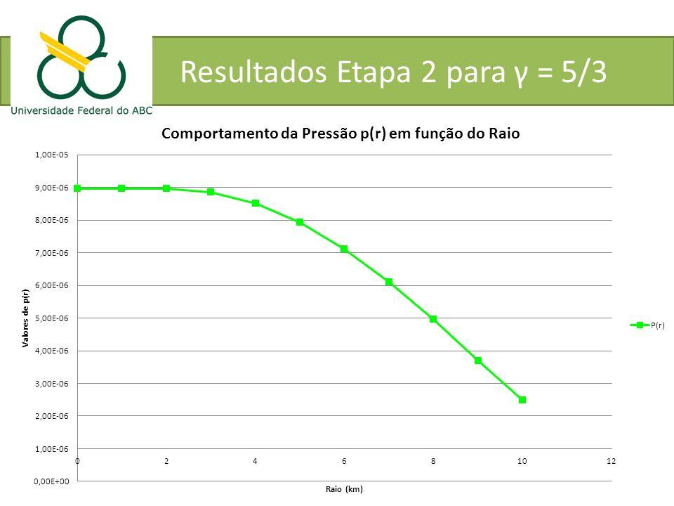 Resultados Etapa 2 para γ = 5/3