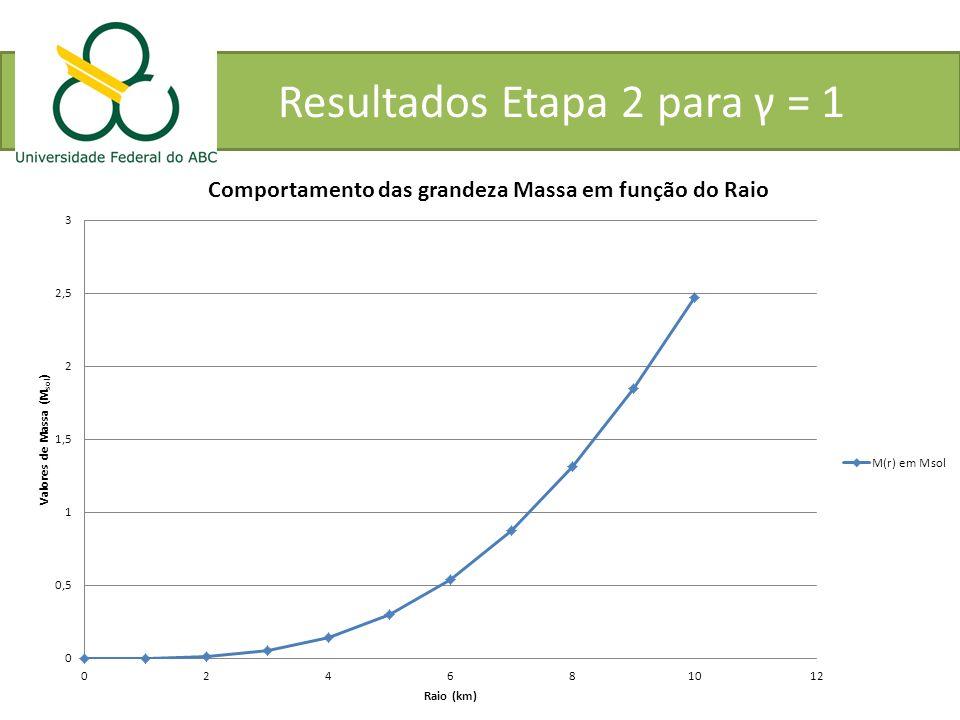 Resultados Etapa 2 para γ = 1