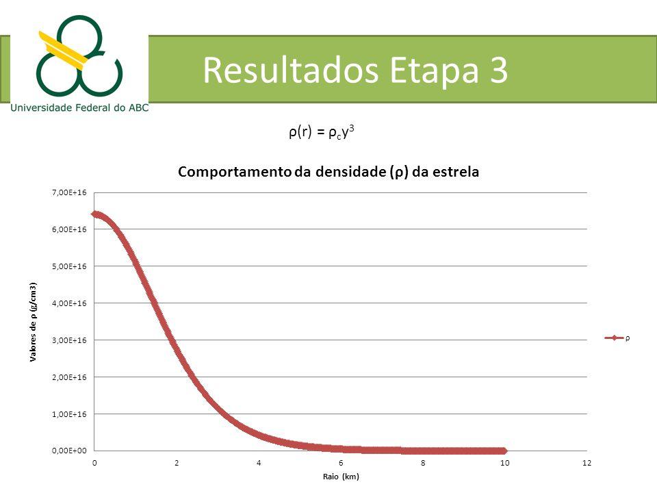 Resultados Etapa 3 ρ(r) = ρcy3