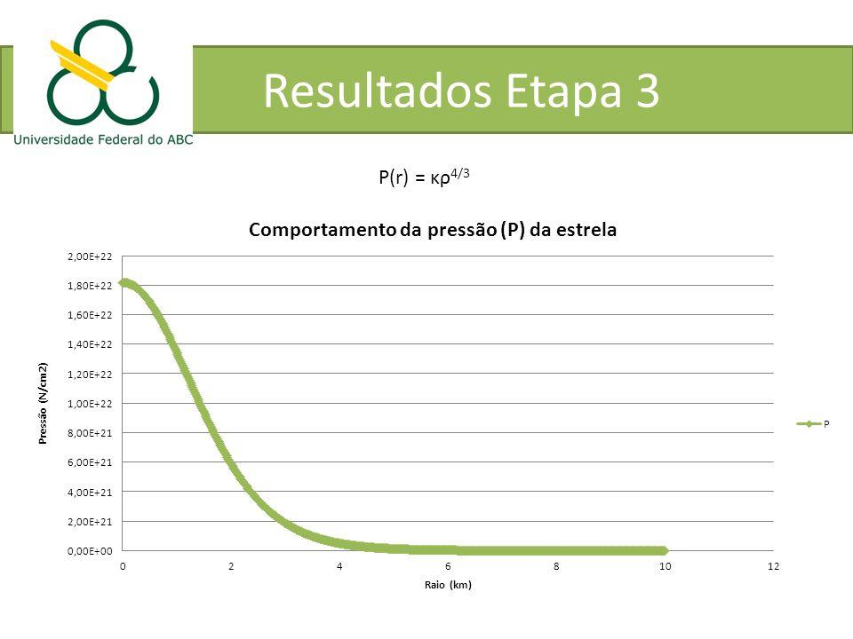 Resultados Etapa 3 P(r) = κρ4/3