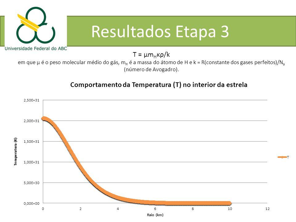 Resultados Etapa 3 T = μmHκρ/k